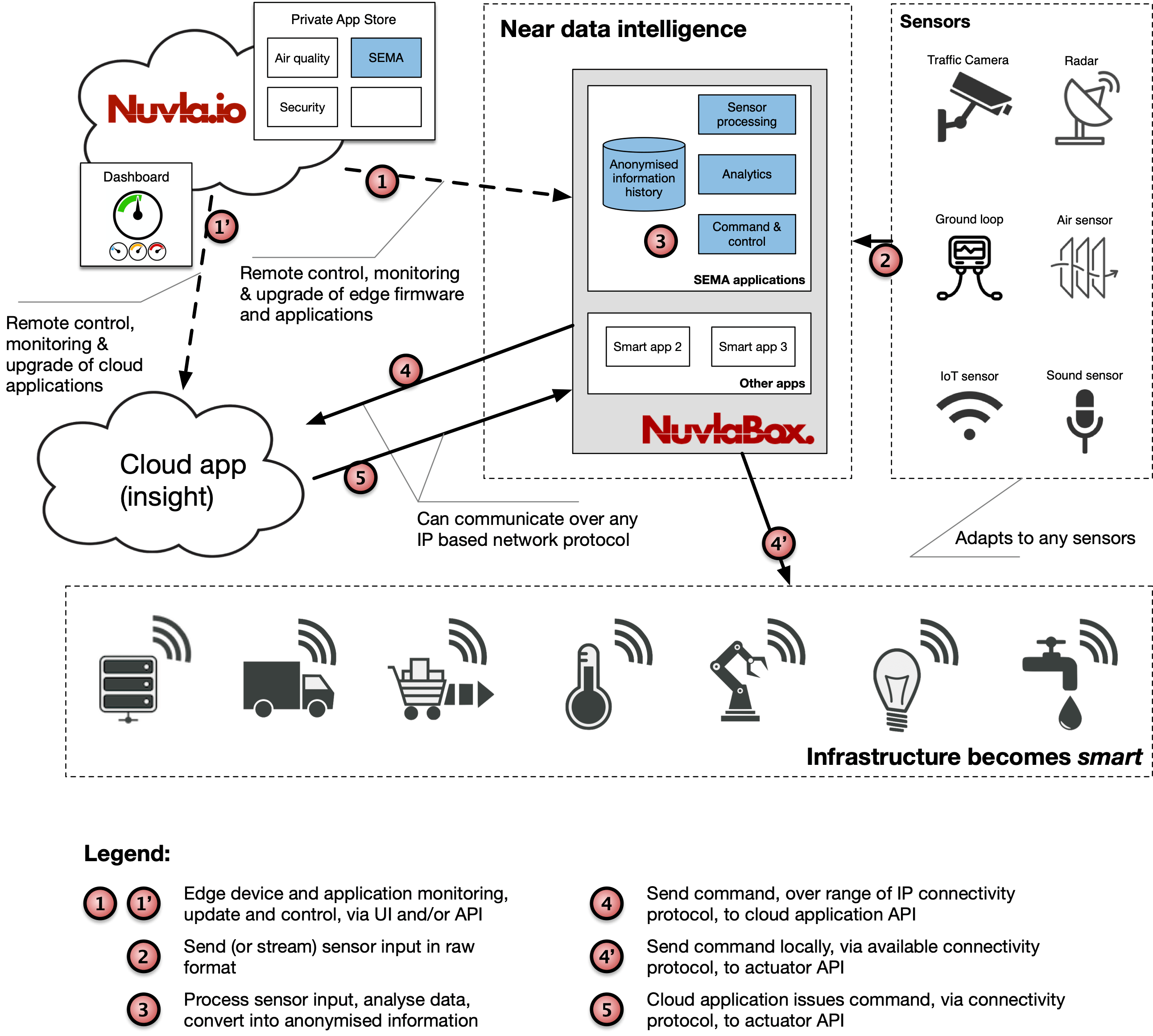 Nuvla.io Detailed